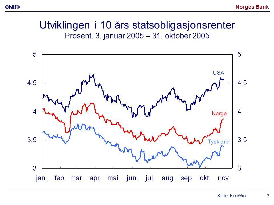 Norges Bank 7 Utviklingen i 10 års statsobligasjonsrenter Prosent. 3. januar 2005 – 31. oktober 2005 Tyskland Norge USA Kilde: EcoWin