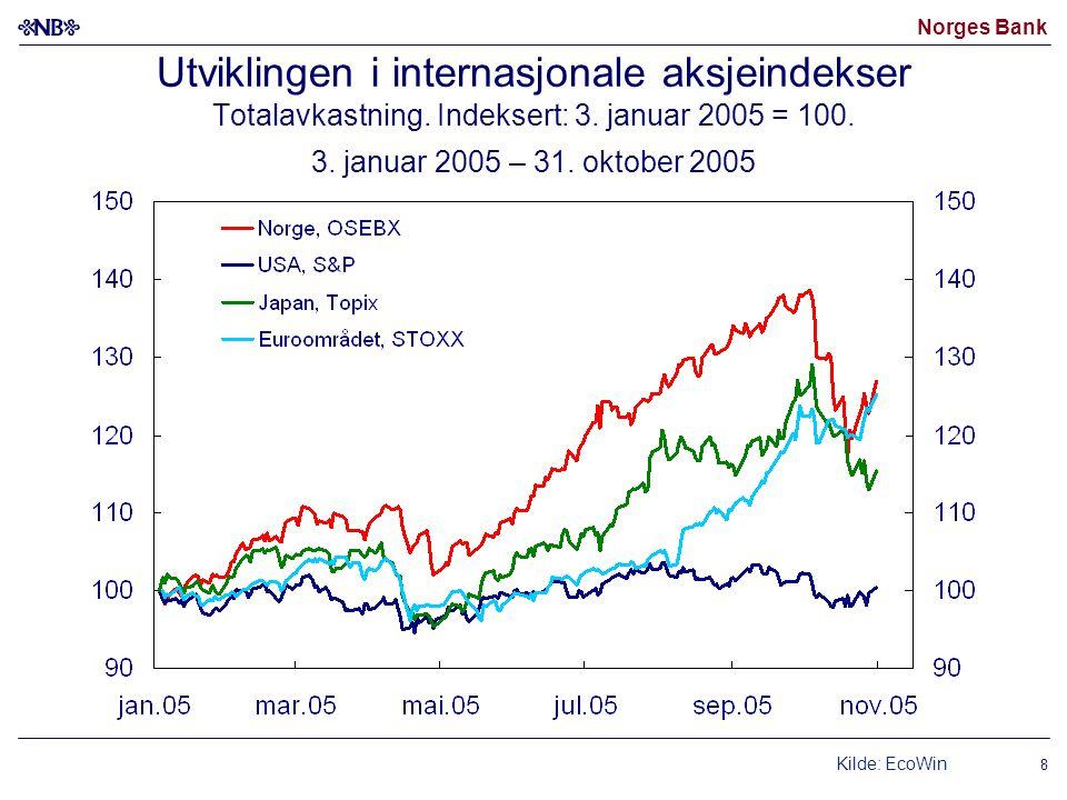 Norges Bank 8 Utviklingen i internasjonale aksjeindekser Totalavkastning. Indeksert: 3. januar 2005 = 100. 3. januar 2005 – 31. oktober 2005 Kilde: Ec