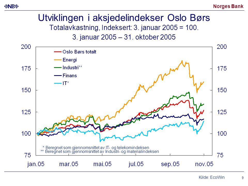 Norges Bank 9 Utviklingen i aksjedelindekser Oslo Børs Totalavkastning, Indeksert: 3. januar 2005 = 100. 3. januar 2005 – 31. oktober 2005 ** Beregnet