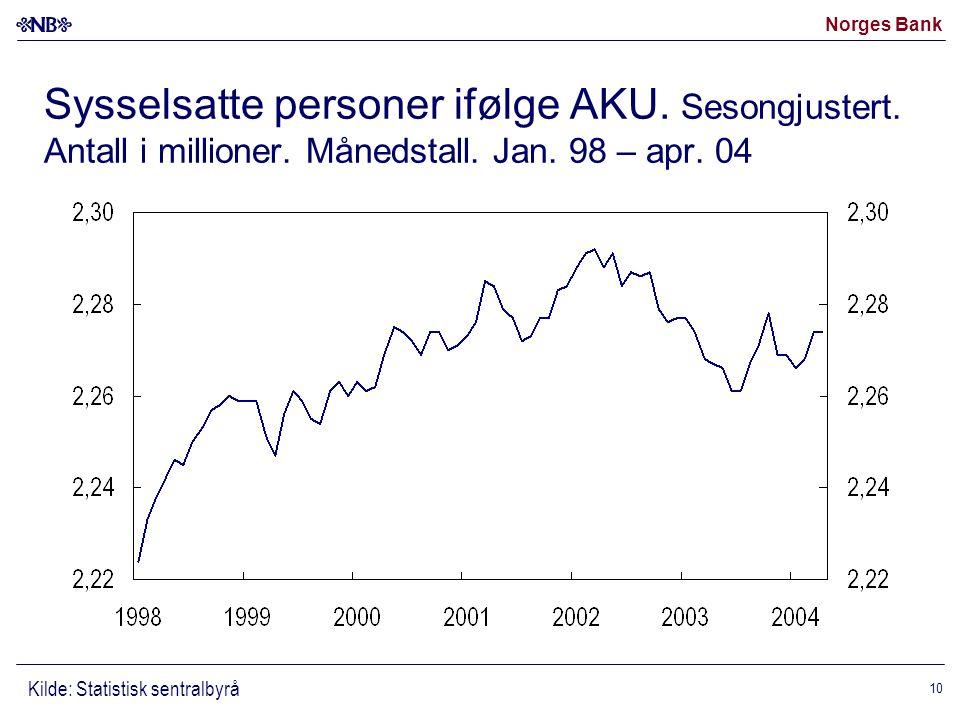 Norges Bank 10 Sysselsatte personer ifølge AKU. Sesongjustert.