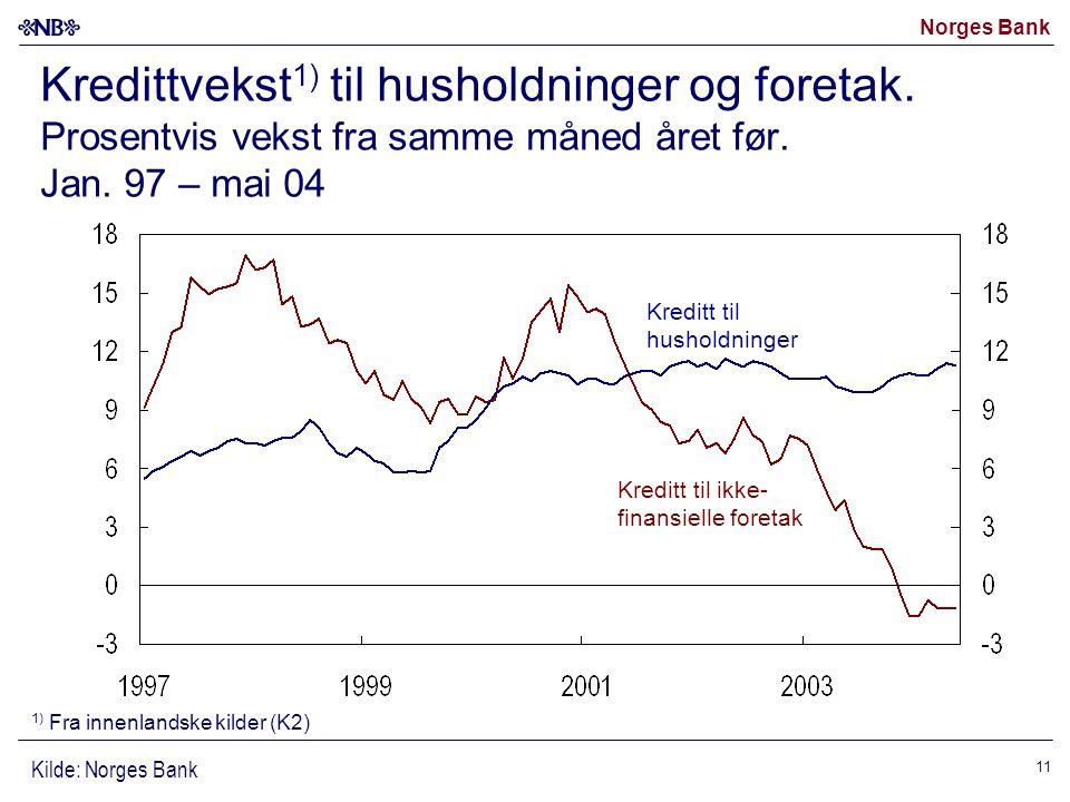 Norges Bank 11 Kredittvekst 1) til husholdninger og foretak.