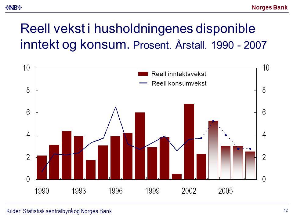 Norges Bank 12 Reell vekst i husholdningenes disponible inntekt og konsum.