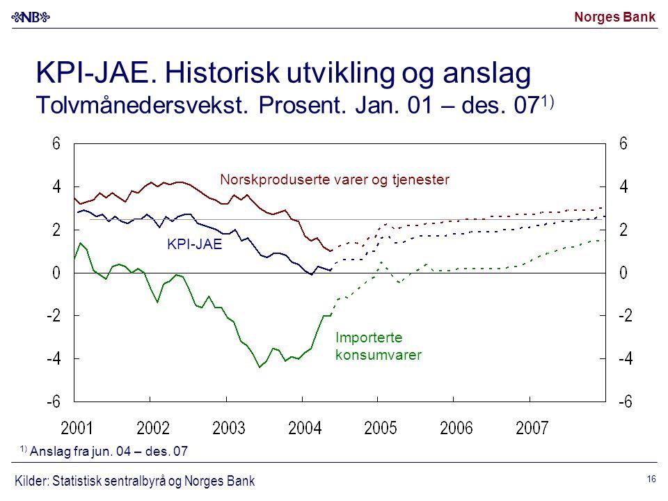 Norges Bank 16 KPI-JAE. Historisk utvikling og anslag Tolvmånedersvekst.