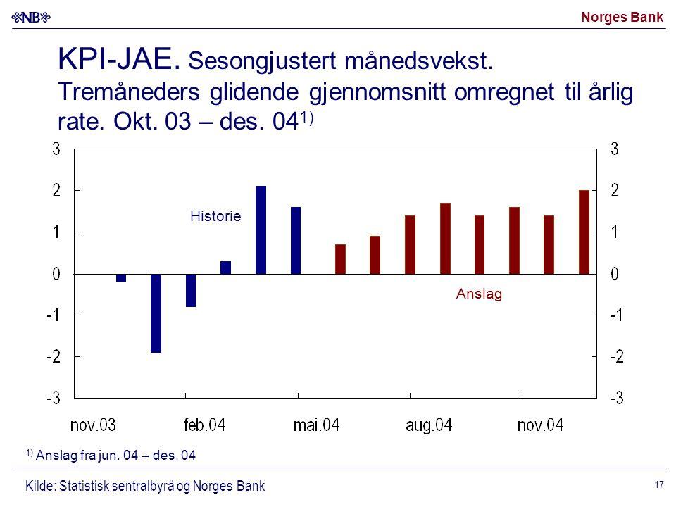 Norges Bank 17 KPI-JAE. Sesongjustert månedsvekst.