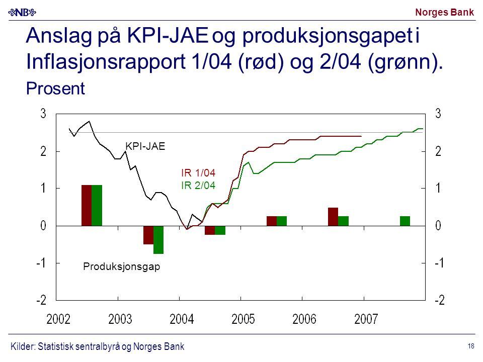 Norges Bank 18 Anslag på KPI-JAE og produksjonsgapet i Inflasjonsrapport 1/04 (rød) og 2/04 (grønn).
