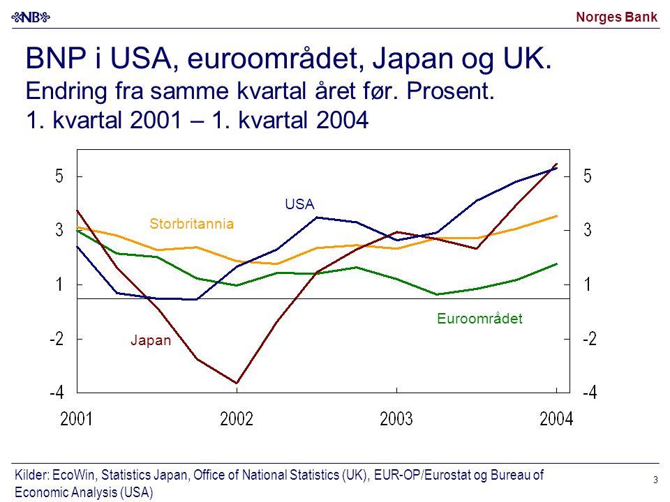 Norges Bank 14 Forutsetninger for pengemarkedsrenten og kronekursen (I-44) i Inflasjonsrapport 2/04 og 1/04 Kilde: Norges Bank Terminrente 24.