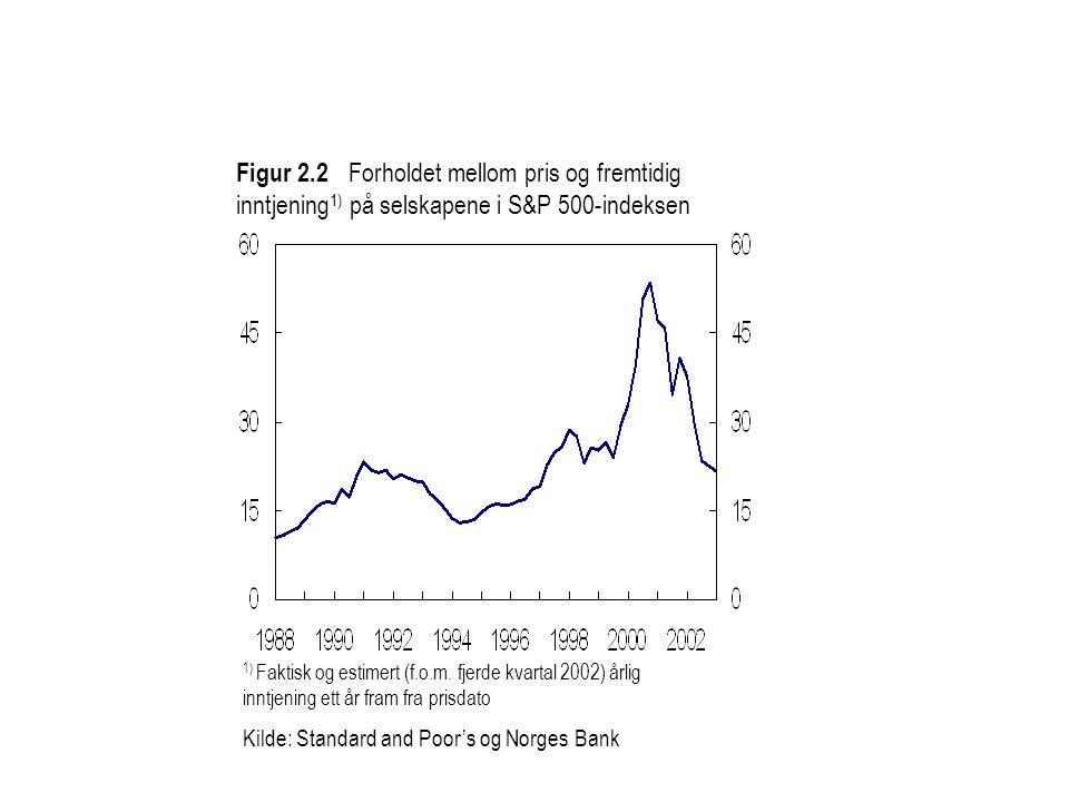 Figur 2.2 Forholdet mellom pris og fremtidig inntjening 1) på selskapene i S&P 500-indeksen 1) Faktisk og estimert (f.o.m. fjerde kvartal 2002) årlig
