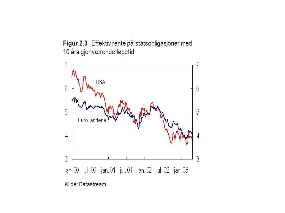 Kilde: Datastream Figur 2.3 Effektiv rente på statsobligasjoner med 10 års gjenværende løpetid Euro-landene USA