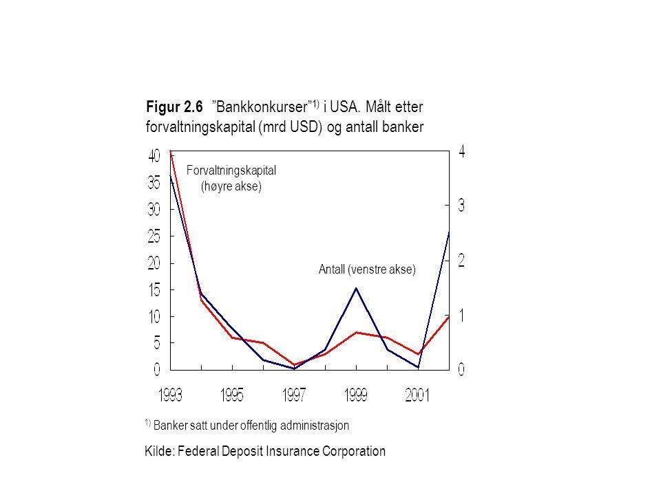 """1) Banker satt under offentlig administrasjon Kilde: Federal Deposit Insurance Corporation Figur 2.6 """"Bankkonkurser"""" 1) i USA. Målt etter forvaltnings"""