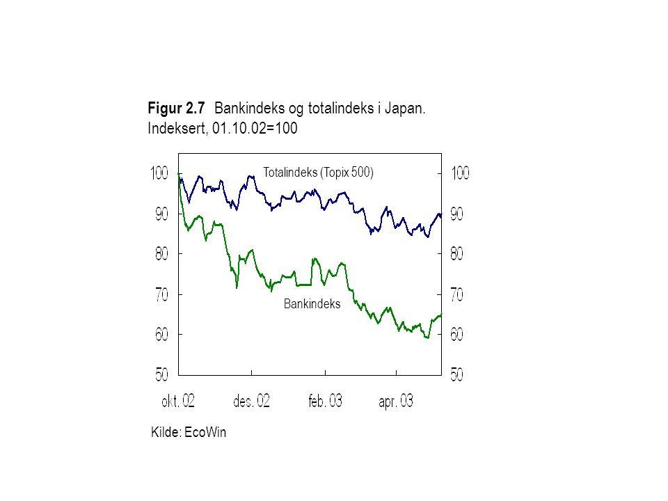 Kilde: EcoWin Figur 2.7 Bankindeks og totalindeks i Japan. Indeksert, 01.10.02=100 Totalindeks (Topix 500) Bankindeks