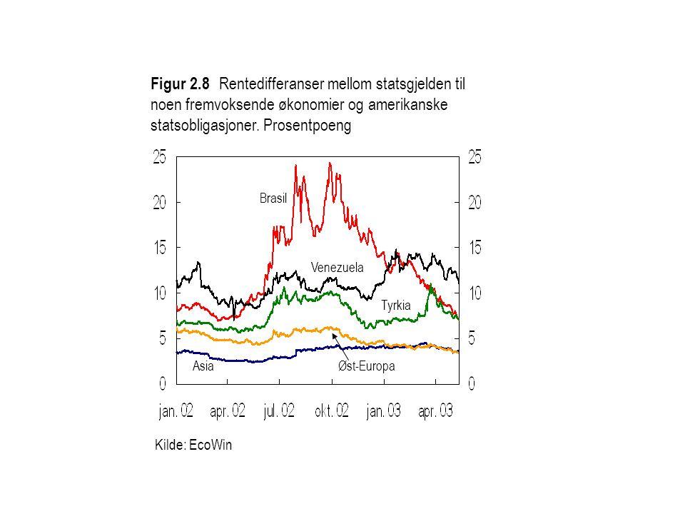 Kilde: EcoWin Figur 2.8 Rentedifferanser mellom statsgjelden til noen fremvoksende økonomier og amerikanske statsobligasjoner. Prosentpoeng Brasil Tyr