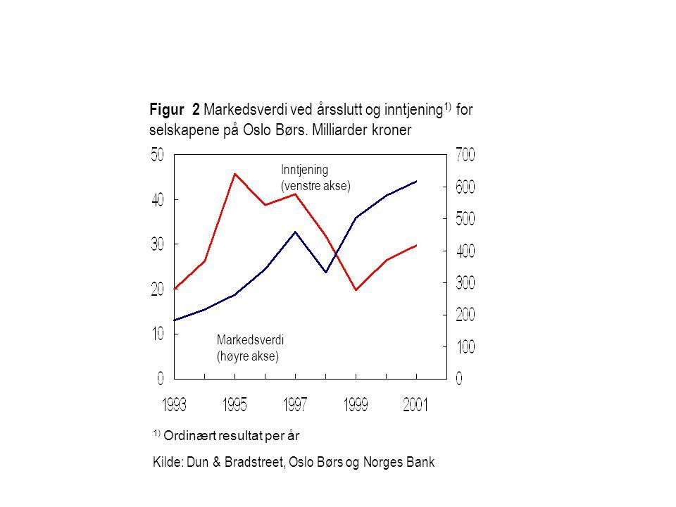 1) Ordinært resultat per år Kilde: Dun & Bradstreet, Oslo Børs og Norges Bank Figur 2 Markedsverdi ved årsslutt og inntjening 1) for selskapene på Osl