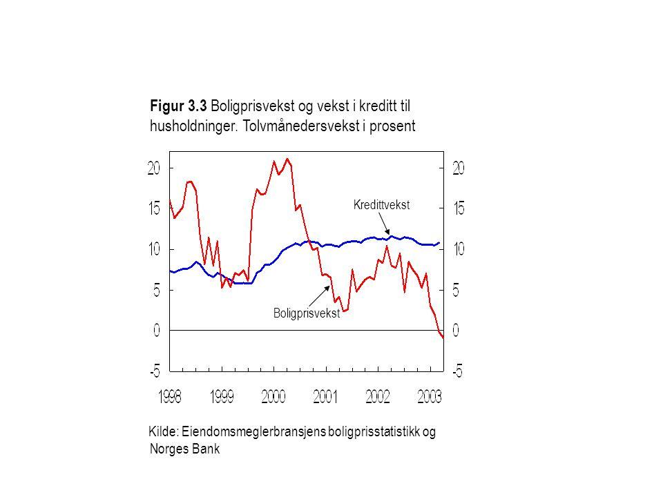 Figur 3.3 Boligprisvekst og vekst i kreditt til husholdninger. Tolvmånedersvekst i prosent Kilde: Eiendomsmeglerbransjens boligprisstatistikk og Norge