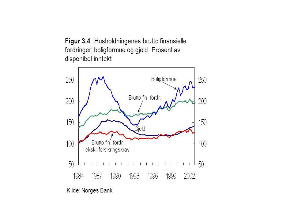 Kilde: Norges Bank Figur 3.4 Husholdningenes brutto finansielle fordringer, boligformue og gjeld. Prosent av disponibel inntekt Brutto fin. fordr. Gje