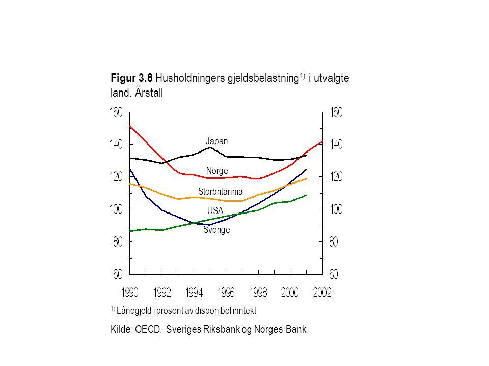 Figur 3.8 Husholdningers gjeldsbelastning 1) i utvalgte land. Årstall 1) Lånegjeld i prosent av disponibel inntekt Kilde: OECD, Sveriges Riksbank og N