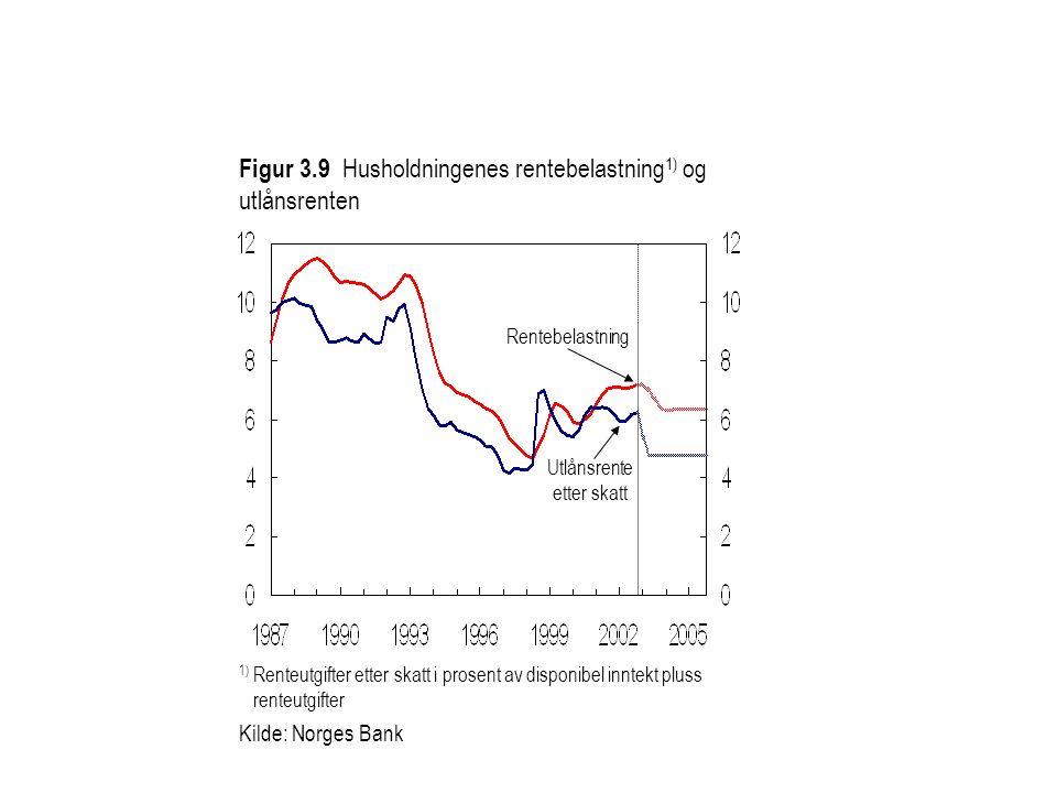 Figur 3.9 Husholdningenes rentebelastning 1) og utlånsrenten Kilde: Norges Bank Rentebelastning Utlånsrente etter skatt 1) Renteutgifter etter skatt i prosent av disponibel inntekt pluss renteutgifter