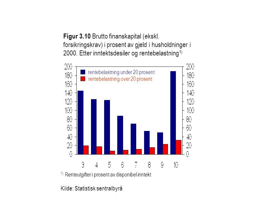 Figur 3.10 Brutto finanskapital (ekskl. forsikringskrav) i prosent av gjeld i husholdninger i 2000. Etter inntektsdesiler og rentebelastning 1) 1) Ren