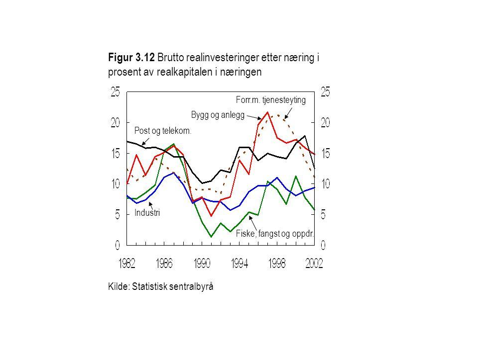 Figur 3.12 Brutto realinvesteringer etter næring i prosent av realkapitalen i næringen Kilde: Statistisk sentralbyrå Bygg og anlegg Forr.m. tjenesteyt