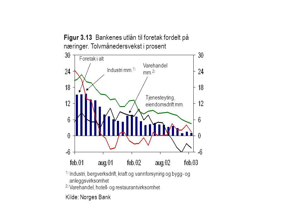 Figur 3.13 Bankenes utlån til foretak fordelt på næringer. Tolvmånedersvekst i prosent Tjenesteyting, eiendomsdrift mm. Varehandel mm. 2) Foretak i al