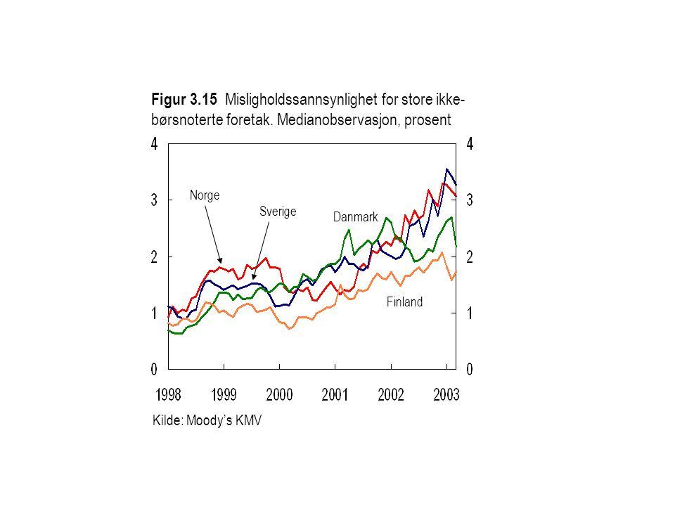 Figur 3.15 Misligholdssannsynlighet for store ikke- børsnoterte foretak. Medianobservasjon, prosent Kilde: Moody's KMV Norge Sverige Finland Danmark