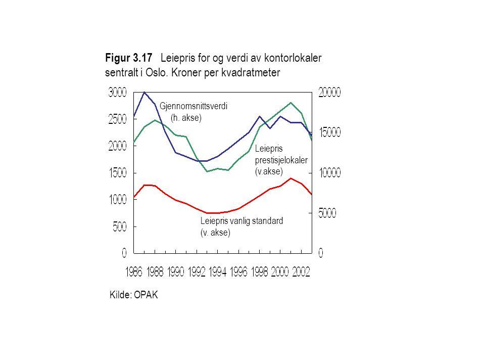 Kilde: OPAK Figur 3.17 Leiepris for og verdi av kontorlokaler sentralt i Oslo. Kroner per kvadratmeter Leiepris vanlig standard (v. akse) Leiepris pre