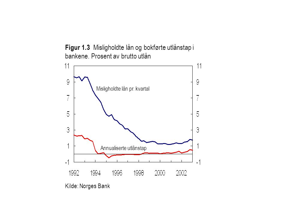 Figur 1.3 Misligholdte lån og bokførte utlånstap i bankene. Prosent av brutto utlån Annualiserte utlånstap Misligholdte lån pr. kvartal Kilde: Norges