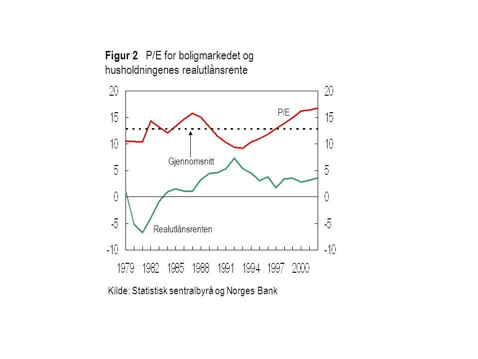 Kilde: Statistisk sentralbyrå og Norges Bank Figur 2 P/E for boligmarkedet og husholdningenes realutlånsrente P/E Gjennomsnitt Realutlånsrenten