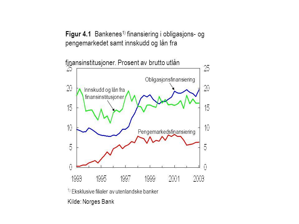 1) Eksklusive filialer av utenlandske banker Kilde: Norges Bank Figur 4.1 Bankenes 1) finansiering i obligasjons- og pengemarkedet samt innskudd og lå