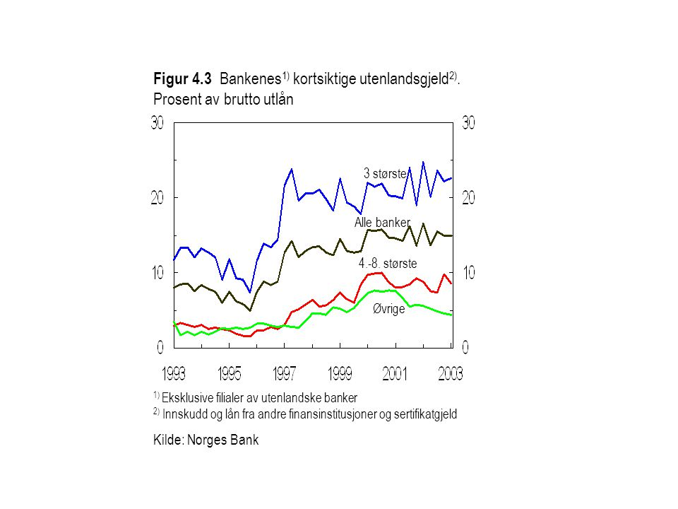 Figur 4.3 Bankenes 1) kortsiktige utenlandsgjeld 2). Prosent av brutto utlån 4.-8. største Øvrige 3 største Alle banker 1) Eksklusive filialer av uten