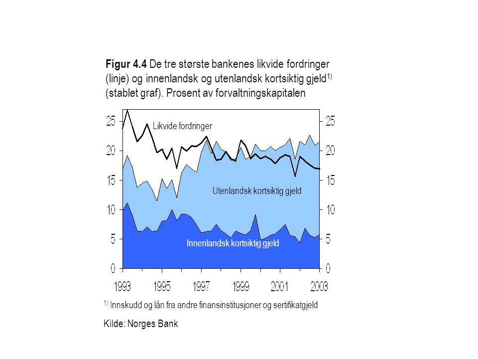 Figur 4.4 De tre største bankenes likvide fordringer (linje) og innenlandsk og utenlandsk kortsiktig gjeld 1) (stablet graf). Prosent av forvaltningsk