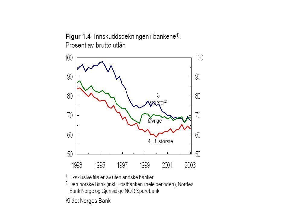 1) Eksklusive filialer av utenlandske banker 2) Den norske Bank (inkl. Postbanken i hele perioden), Nordea Bank Norge og Gjensidige NOR Sparebank Kild