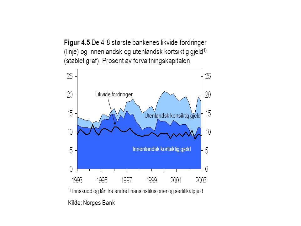 Likvide fordringer Innenlandsk kortsiktig gjeld Utenlandsk kortsiktig gjeld Figur 4.5 De 4-8 største bankenes likvide fordringer (linje) og innenlands