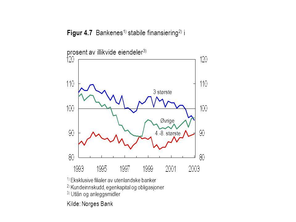 1) Eksklusive filialer av utenlandske banker 2) Kundeinnskudd, egenkapital og obligasjoner 3) Utlån og anleggsmidler Kilde: Norges Bank Figur 4.7 Bank