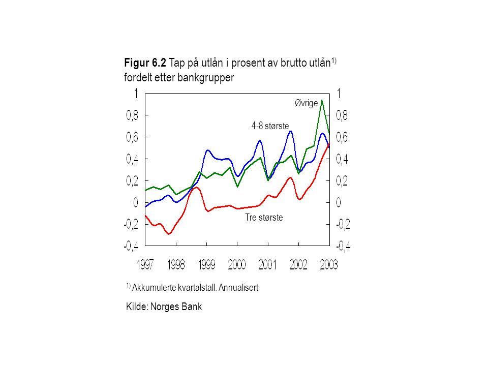 Figur 6.2 Tap på utlån i prosent av brutto utlån 1) fordelt etter bankgrupper Tre største 4-8 største Øvrige 1) Akkumulerte kvartalstall.