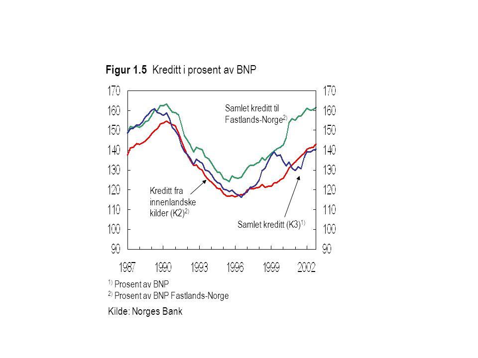 Kreditt fra innenlandske kilder (K2) 2) 1) Prosent av BNP 2) Prosent av BNP Fastlands-Norge Kilde: Norges Bank Figur 1.5 Kreditt i prosent av BNP Samlet kreditt (K3) 1) Samlet kreditt til Fastlands-Norge 2)