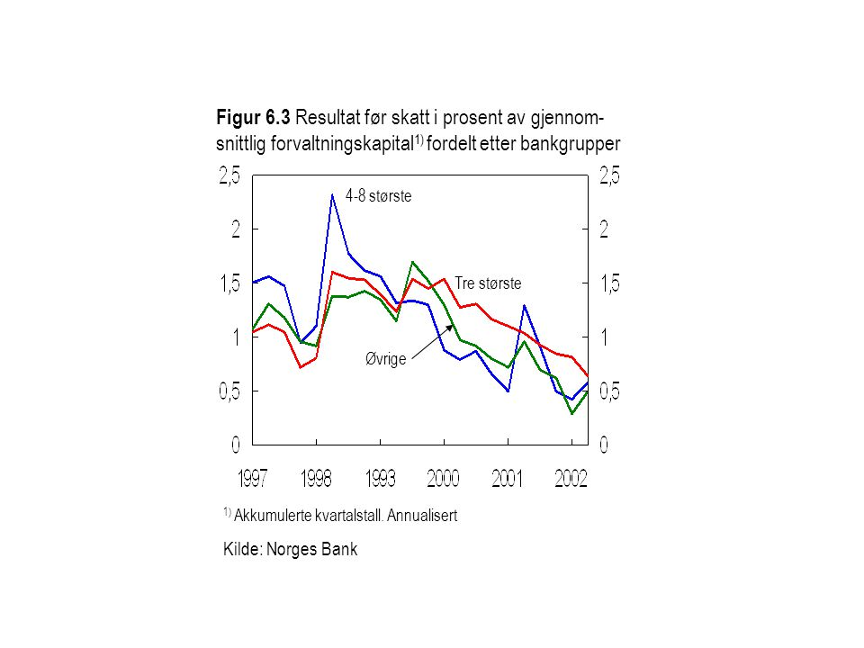 Figur 6.3 Resultat før skatt i prosent av gjennom- snittlig forvaltningskapital 1) fordelt etter bankgrupper Tre største 4-8 største 1) Akkumulerte kv