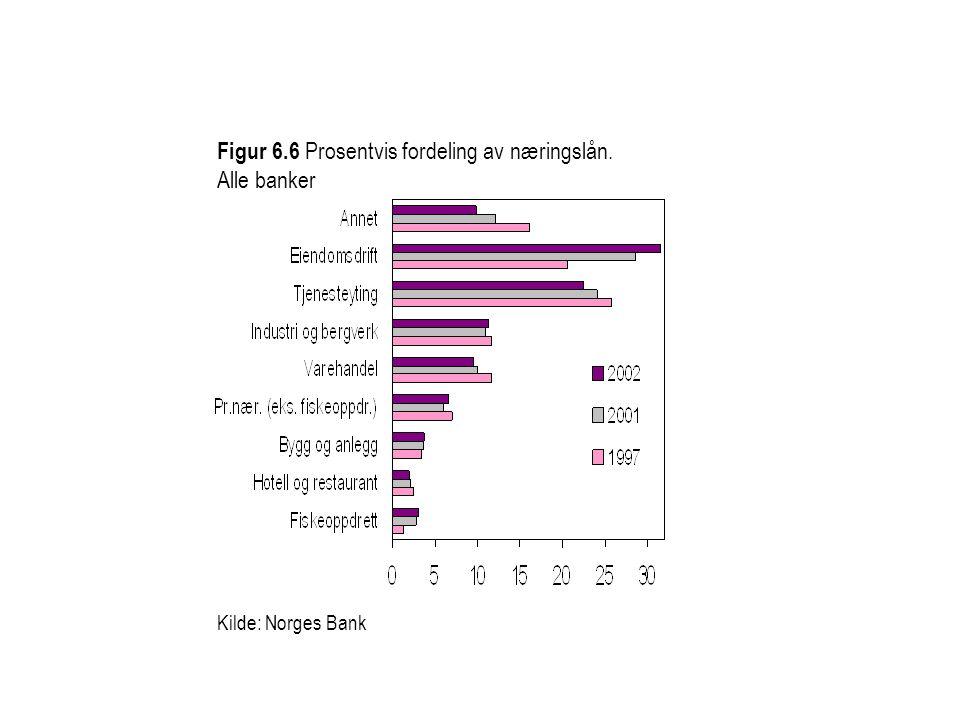 Figur 6.6 Prosentvis fordeling av næringslån. Alle banker Kilde: Norges Bank