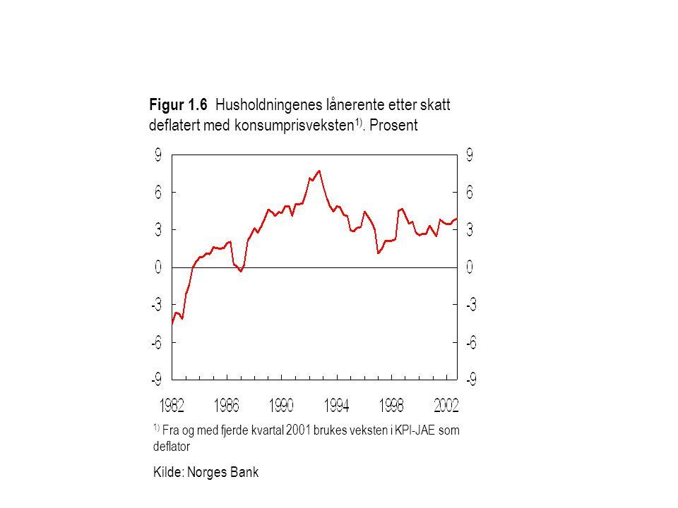 Figur 1.6 Husholdningenes lånerente etter skatt deflatert med konsumprisveksten 1). Prosent 1) Fra og med fjerde kvartal 2001 brukes veksten i KPI-JAE