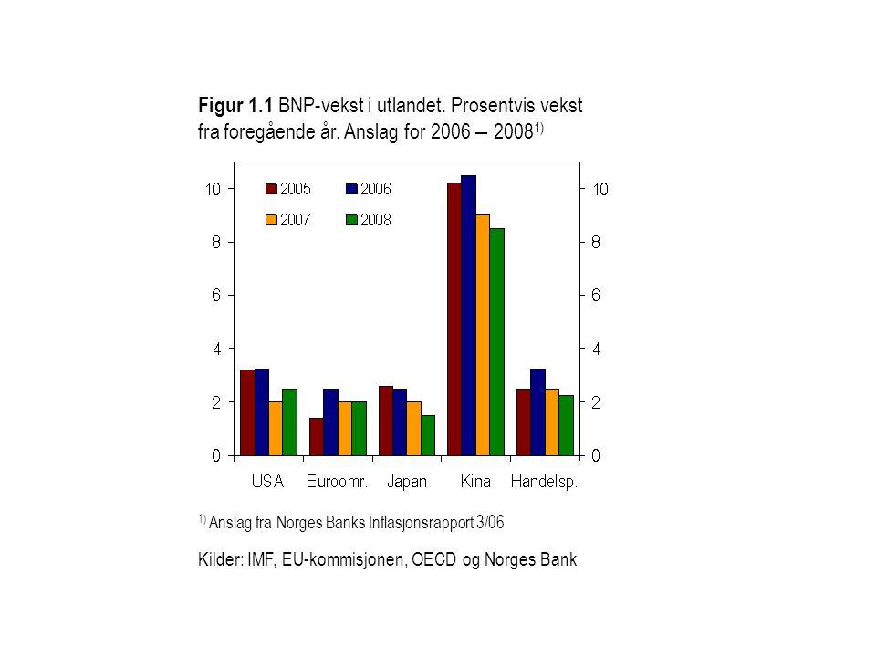 Figur 1.1 BNP-vekst i utlandet. Prosentvis vekst fra foregående år. Anslag for 2006 – 2008 1) Kilder: IMF, EU-kommisjonen, OECD og Norges Bank 1) Ansl