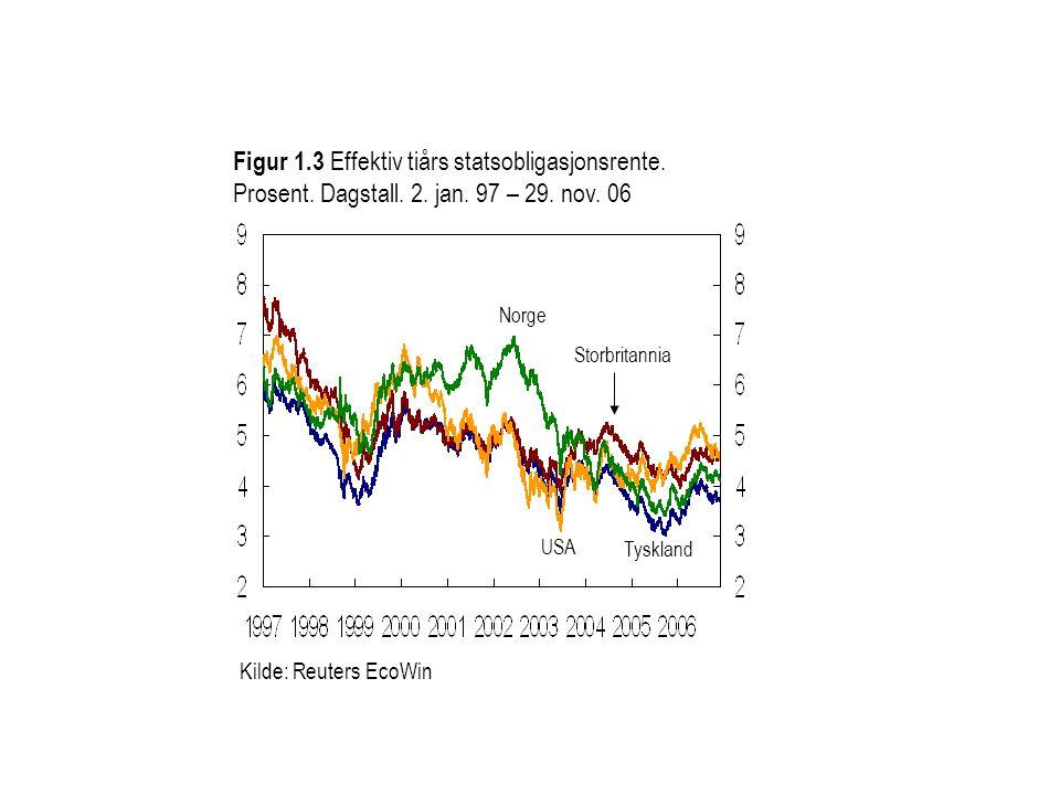 Kilde: Reuters EcoWin Figur 1.3 Effektiv tiårs statsobligasjonsrente. Prosent. Dagstall. 2. jan. 97 – 29. nov. 06 Storbritannia Tyskland Norge USA