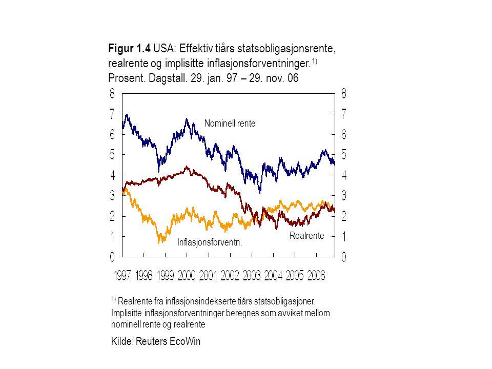 Figur 1.4 USA: Effektiv tiårs statsobligasjonsrente, realrente og implisitte inflasjonsforventninger. 1) Prosent. Dagstall. 29. jan. 97 – 29. nov. 06