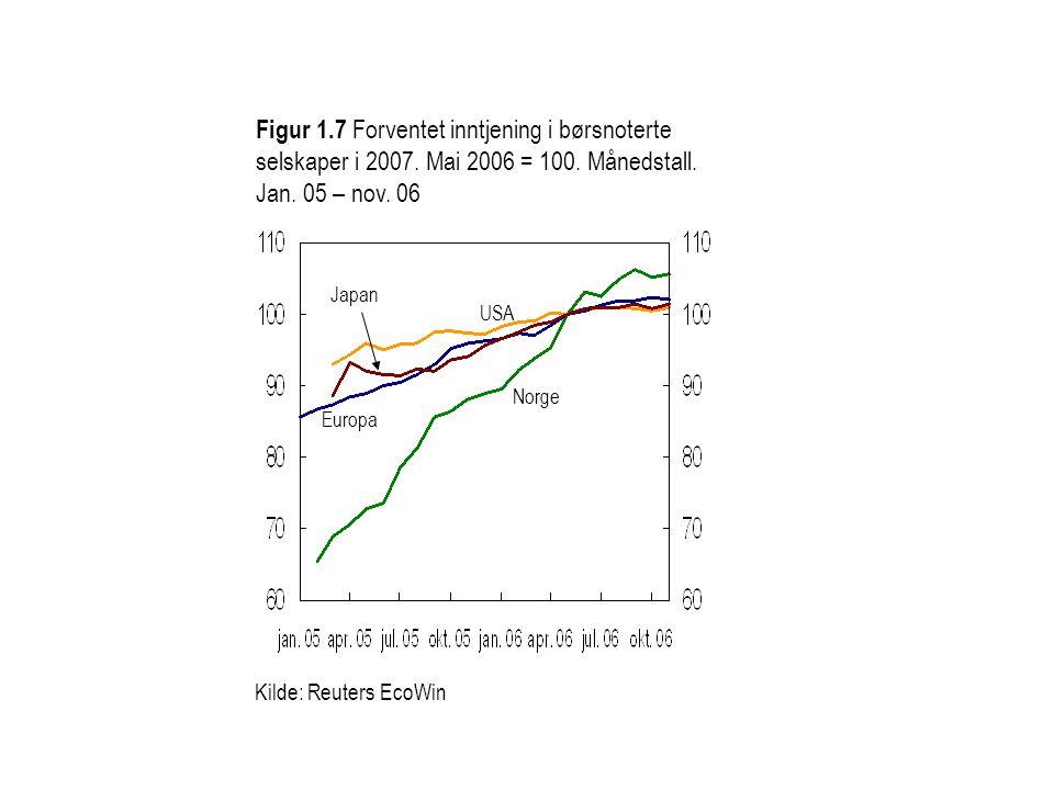 Kilde: Reuters EcoWin Figur 1.7 Forventet inntjening i børsnoterte selskaper i 2007. Mai 2006 = 100. Månedstall. Jan. 05 – nov. 06 Norge Japan USA Eur