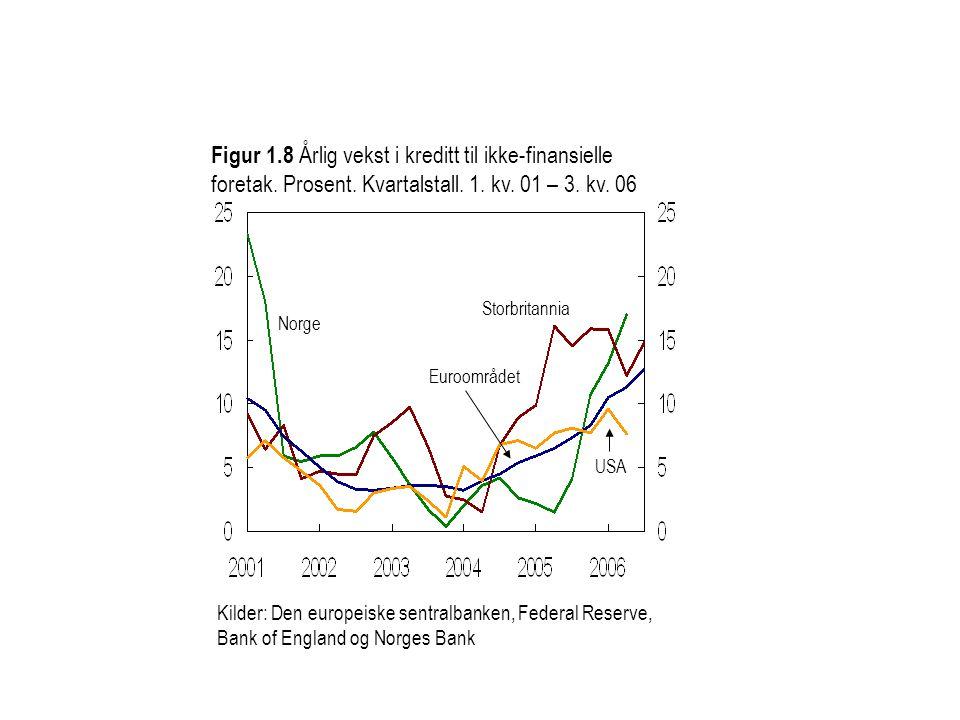 Kilder: Den europeiske sentralbanken, Federal Reserve, Bank of England og Norges Bank Figur 1.8 Årlig vekst i kreditt til ikke-finansielle foretak. Pr