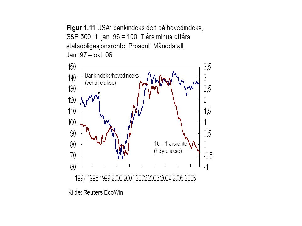 Kilde: Reuters EcoWin Figur 1.11 USA: bankindeks delt på hovedindeks, S&P 500. 1. jan. 96 = 100. Tiårs minus ettårs statsobligasjonsrente. Prosent. Må