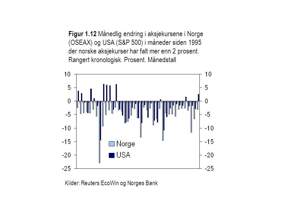 Figur 1.12 Månedlig endring i aksjekursene i Norge (OSEAX) og USA (S&P 500) i måneder siden 1995 der norske aksjekurser har falt mer enn 2 prosent. Ra