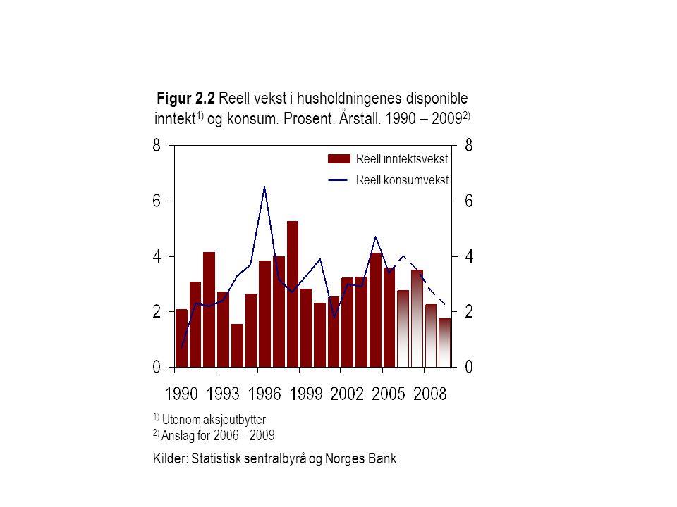 Figur 2.2 Reell vekst i husholdningenes disponible inntekt 1) og konsum. Prosent. Årstall. 1990 – 2009 2) 1) Utenom aksjeutbytter 2) Anslag for 2006 –