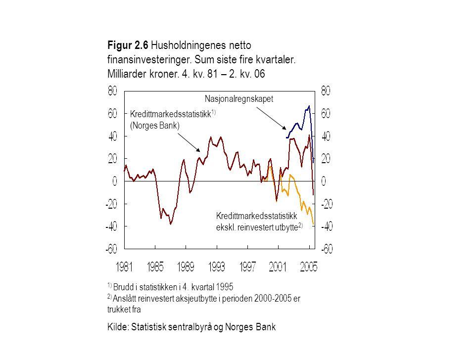 Figur 2.6 Husholdningenes netto finansinvesteringer. Sum siste fire kvartaler. Milliarder kroner. 4. kv. 81 – 2. kv. 06 Kredittmarkedsstatistikk 1) (N