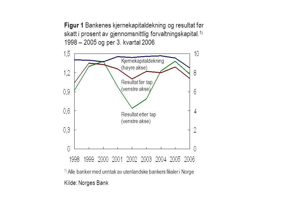 Figur 1 Bankenes kjernekapitaldekning og resultat før skatt i prosent av gjennomsnittlig forvaltningskapital. 1) 1998 – 2005 og per 3. kvartal 2006 1)