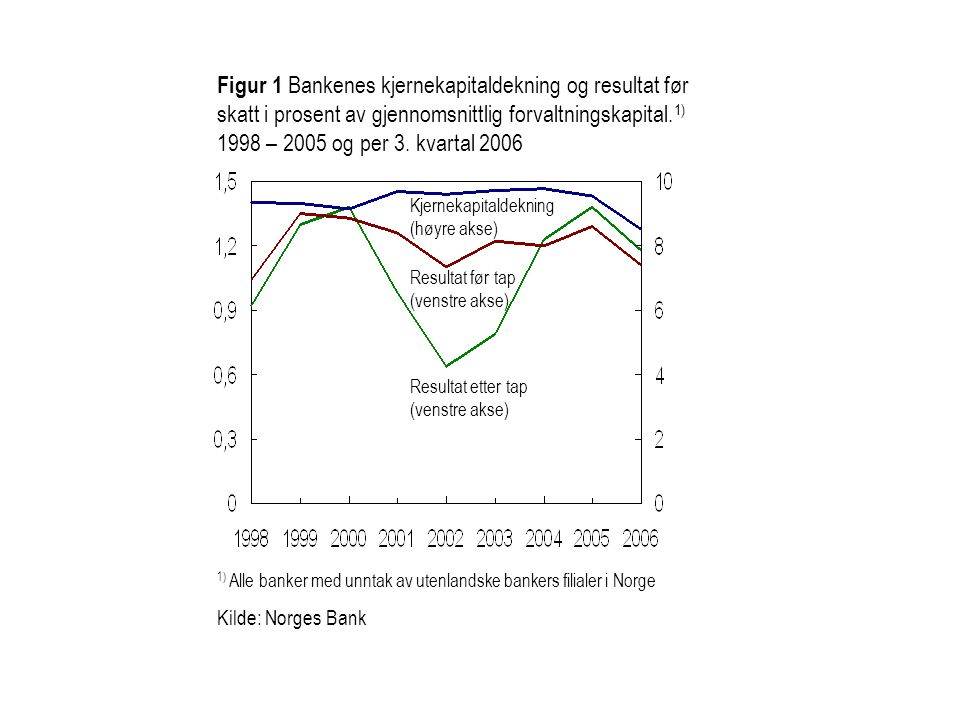 Figur 3.14 Utviklingen i norske bankers 1) likviditetsindikator.