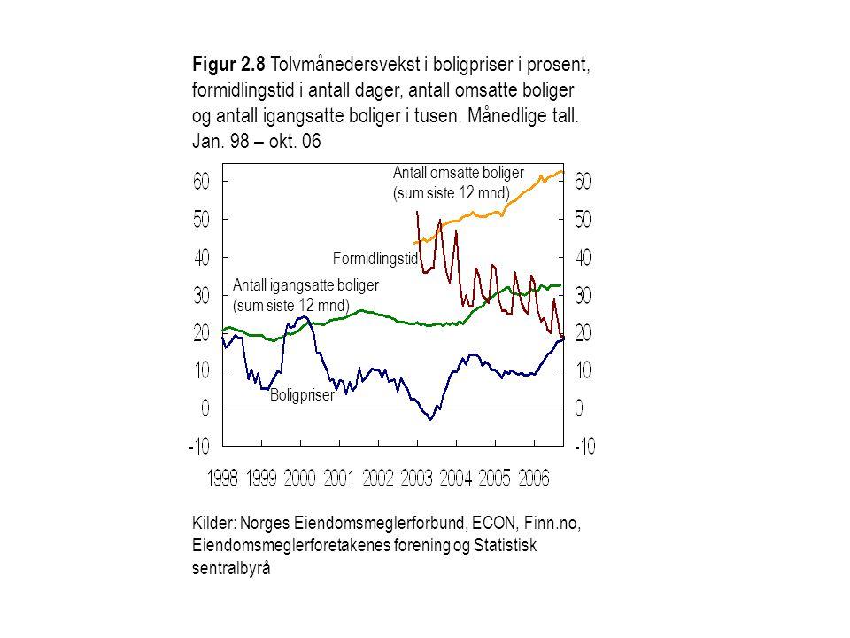 Boligpriser Figur 2.8 Tolvmånedersvekst i boligpriser i prosent, formidlingstid i antall dager, antall omsatte boliger og antall igangsatte boliger i